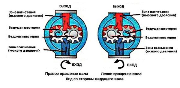 Схема принципа работы насоса